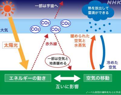 shukuromanabe-nobel prize in physics-2021
